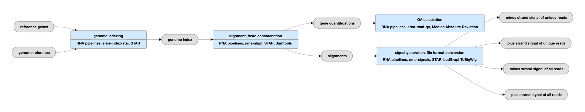 Small RNA-seq Data Standards and Processing Pipeline – ENCODE