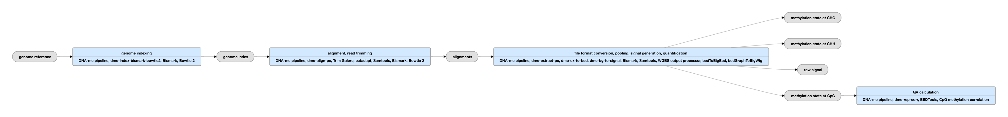 Whole-Genome Bisulfite Sequencing Data Standards and
